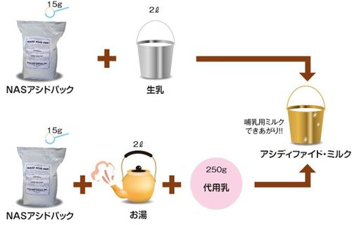アシディファイド・ミルクの作り方